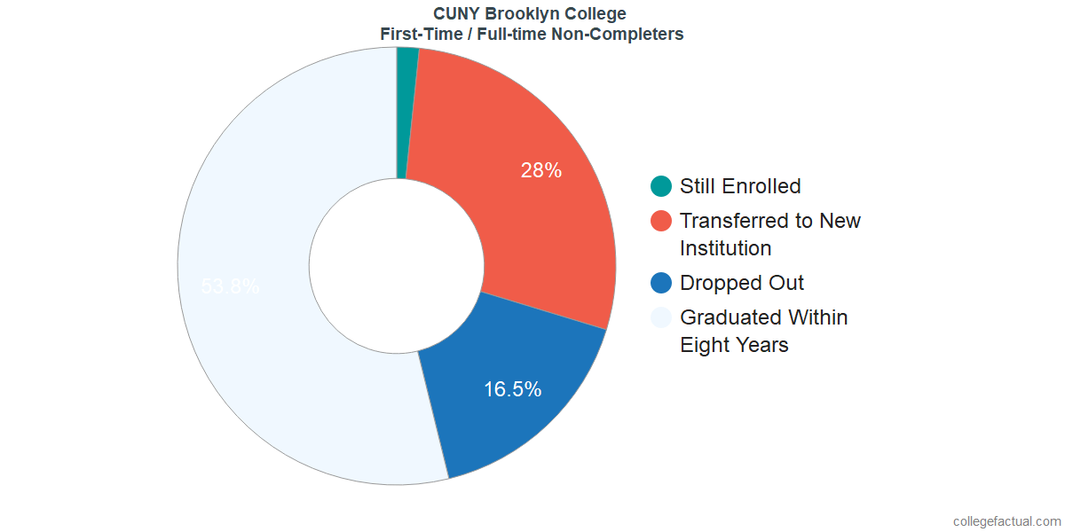 Non-completion rates for first-time / full-time students at CUNY Brooklyn College