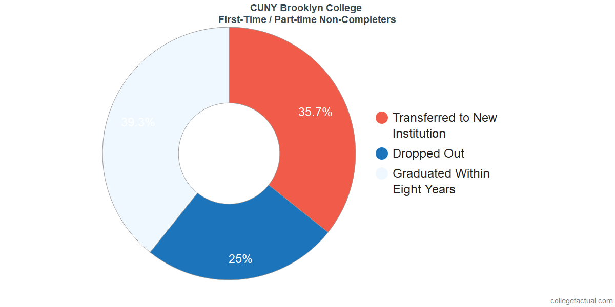 Non-completion rates for first-time / part-time students at CUNY Brooklyn College