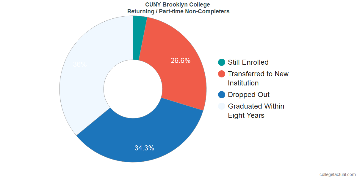 Non-completion rates for returning / part-time students at CUNY Brooklyn College
