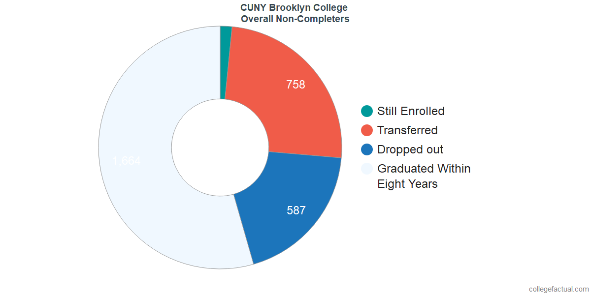 outcomes for students who failed to graduate from CUNY Brooklyn College