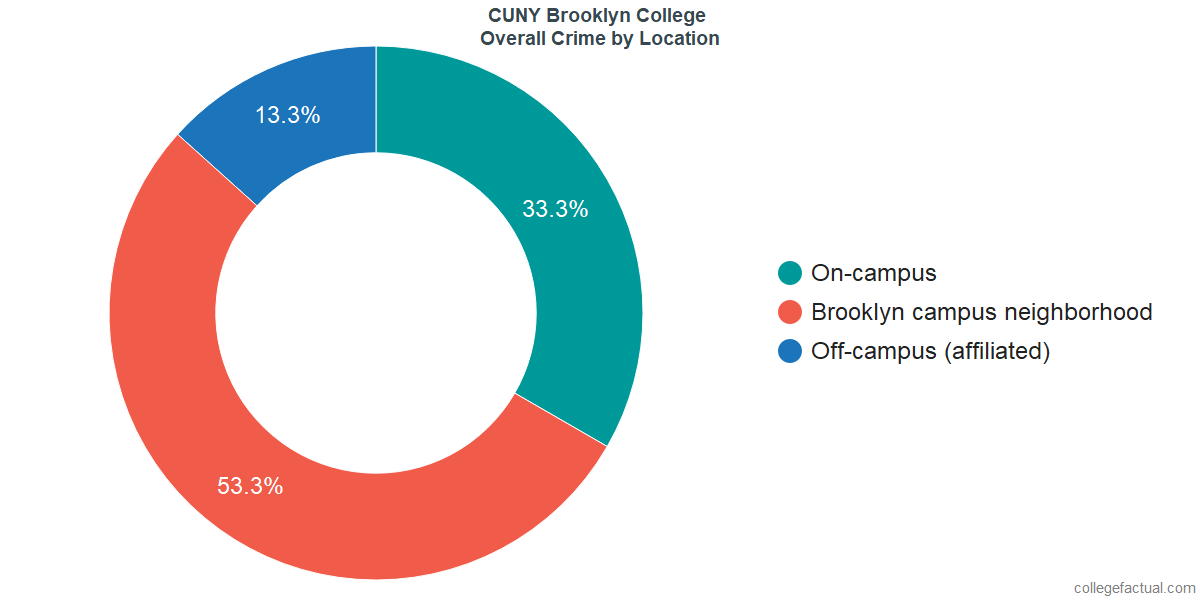 Overall Crime and Safety Incidents at CUNY Brooklyn College by Location