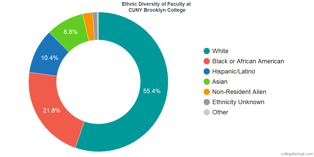 Ethnic Diversity of Faculty at CUNY Brooklyn College
