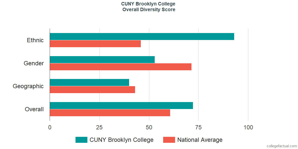 Overall Diversity at CUNY Brooklyn College