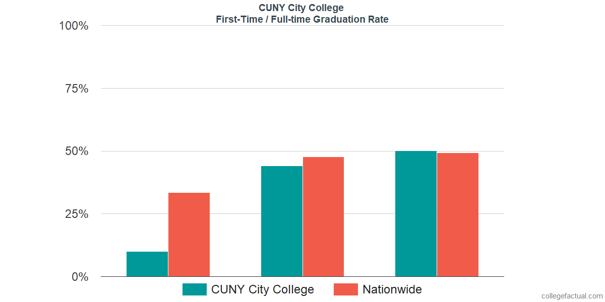 Graduation rates for first time / full-time students at CUNY City College