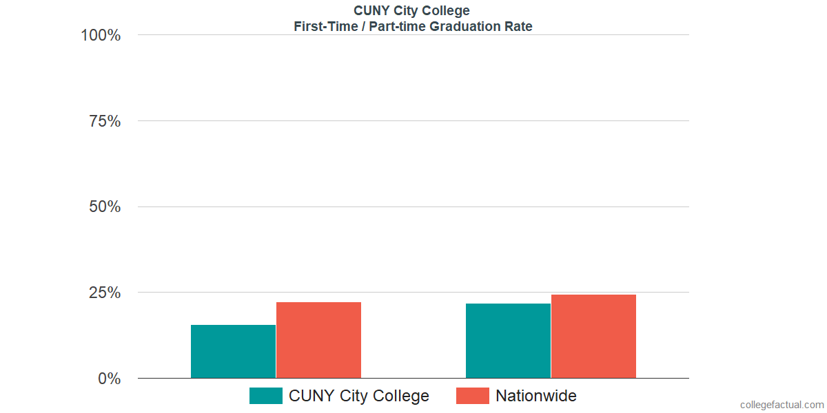 Graduation rates for first-time / part-time students at CUNY City College