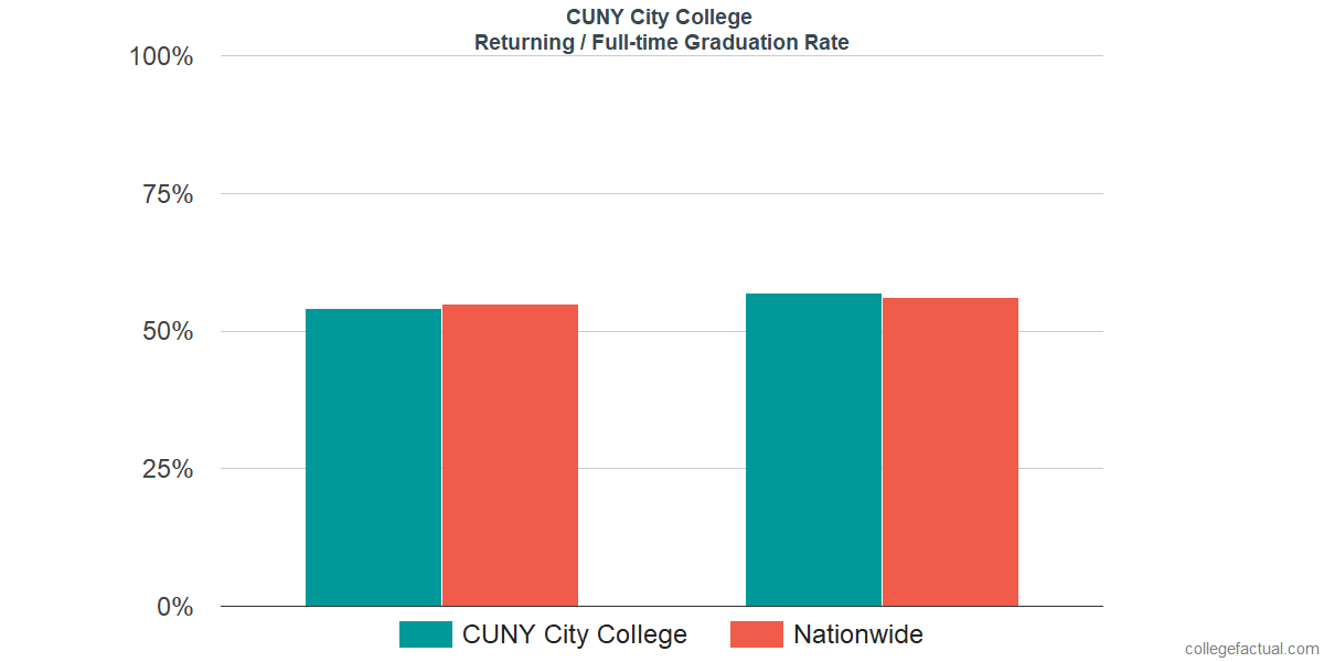 Graduation rates for returning / full-time students at CUNY City College