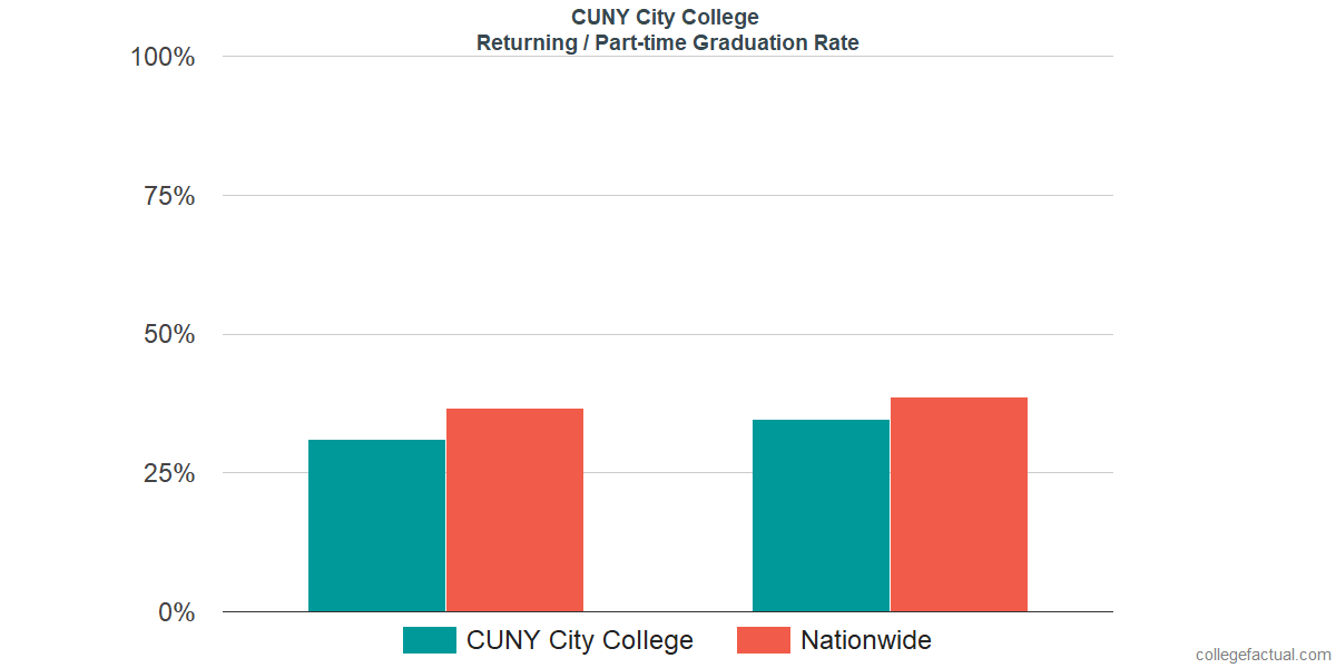 Graduation rates for returning / part-time students at CUNY City College