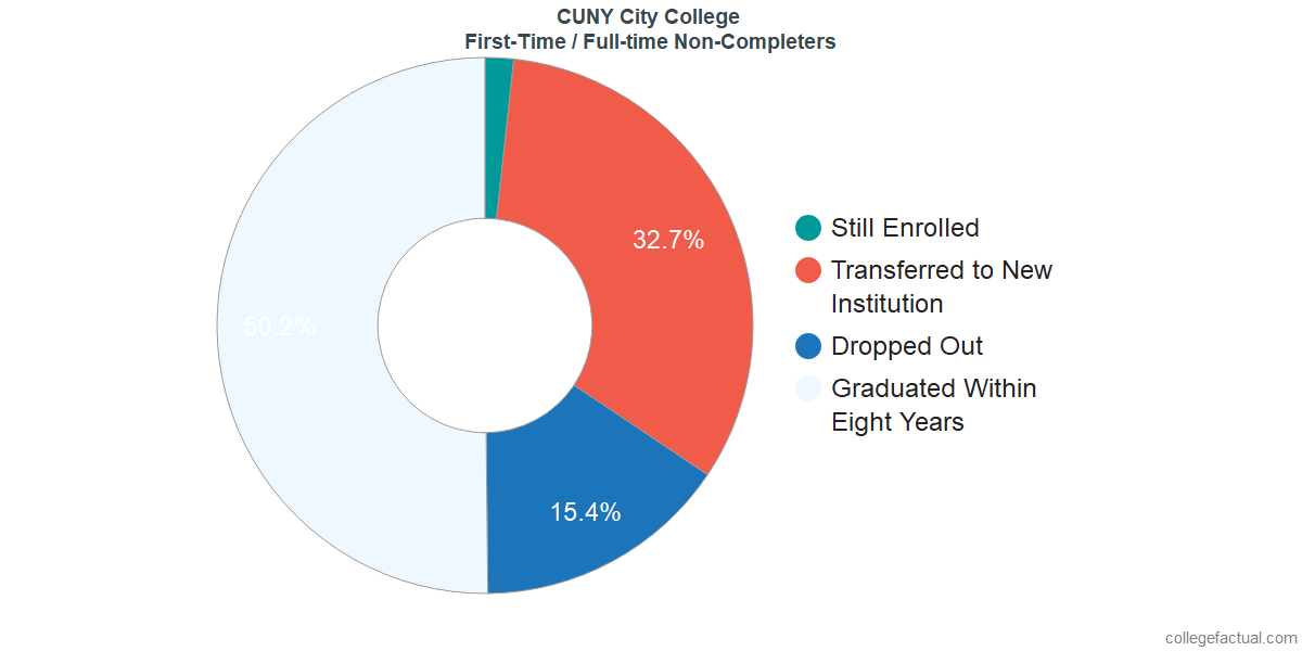 Non-completion rates for first time / full-time students at CUNY City College