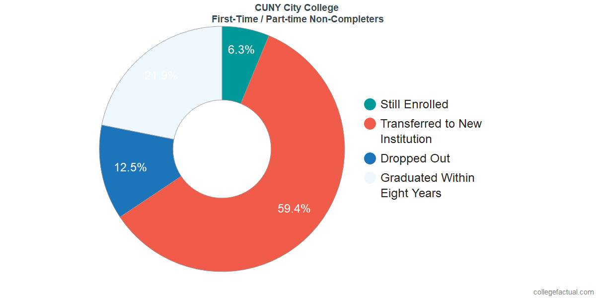 Non-completion rates for first-time / part-time students at CUNY City College