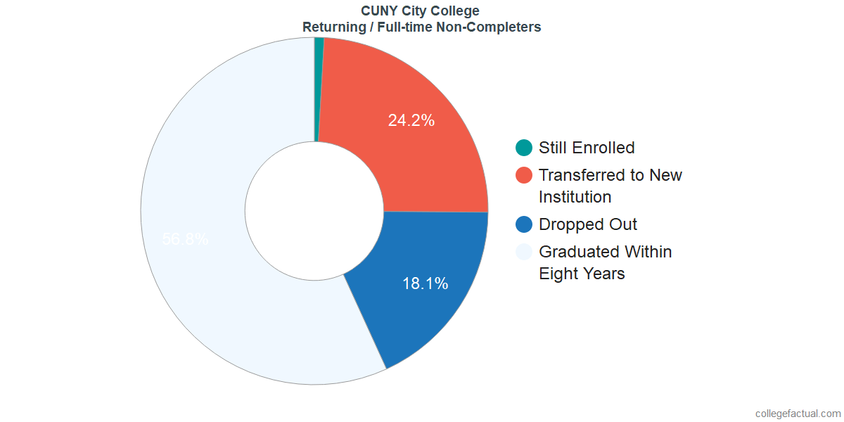 Non-completion rates for returning / full-time students at CUNY City College