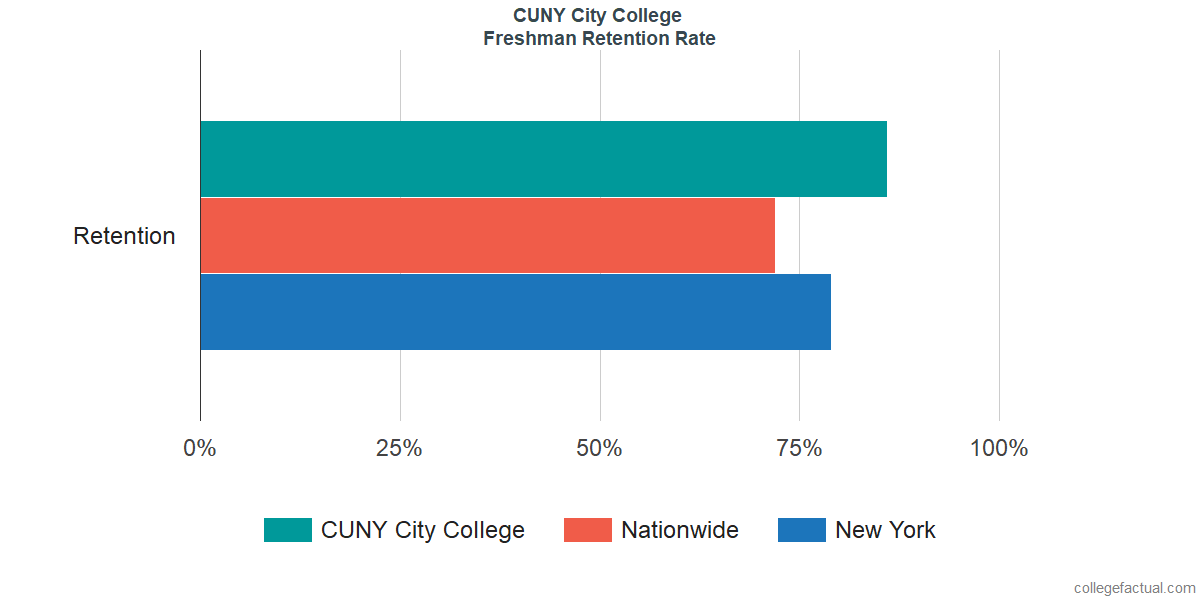 Freshman Retention Rate at CUNY City College