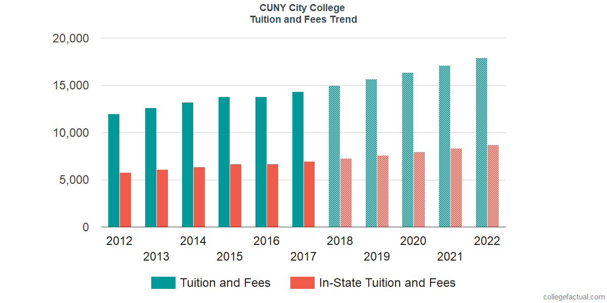 Tuition and Fees Trends at CUNY City College