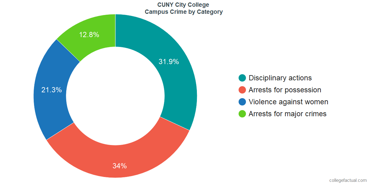 On-Campus Crime and Safety Incidents at CUNY City College by Category