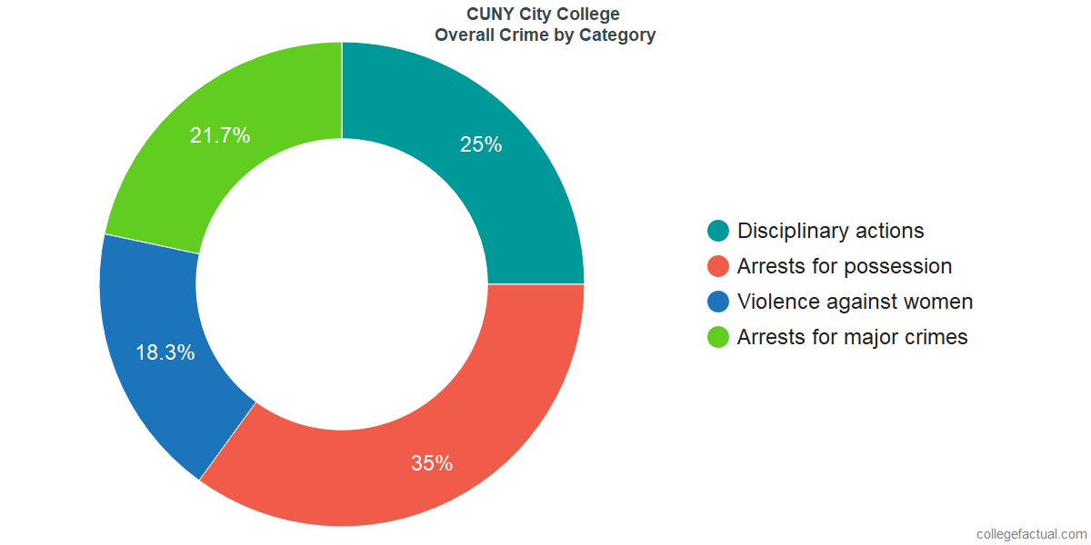 Overall Crime and Safety Incidents at CUNY City College by Category