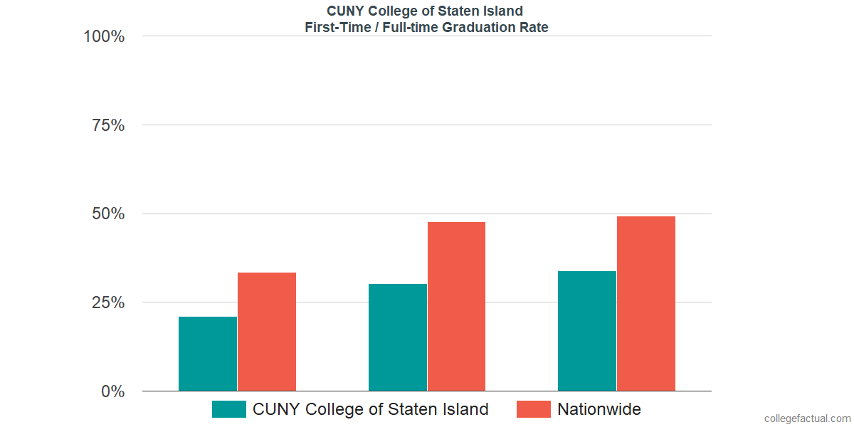 Graduation rates for first-time / full-time students at CUNY College of Staten Island