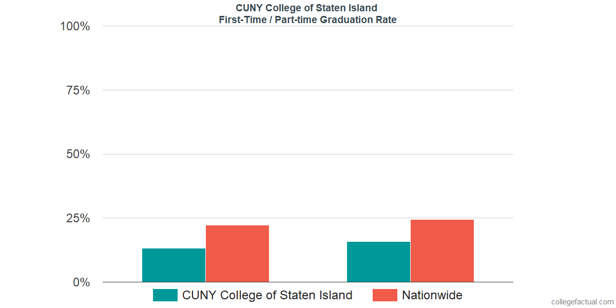 Graduation rates for first-time / part-time students at CUNY College of Staten Island