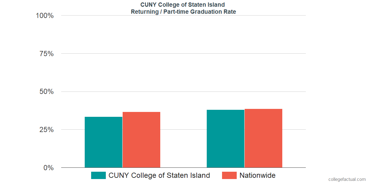 Graduation rates for returning / part-time students at CUNY College of Staten Island
