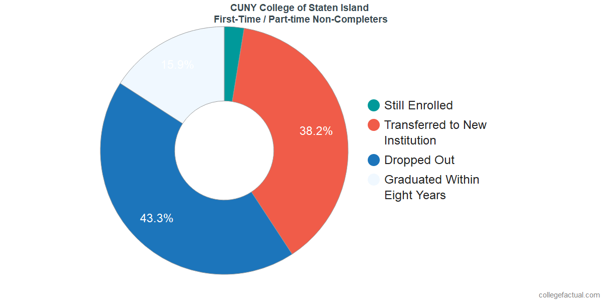 Non-completion rates for first-time / part-time students at CUNY College of Staten Island
