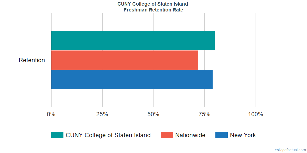 Freshman Retention Rate at CUNY College of Staten Island