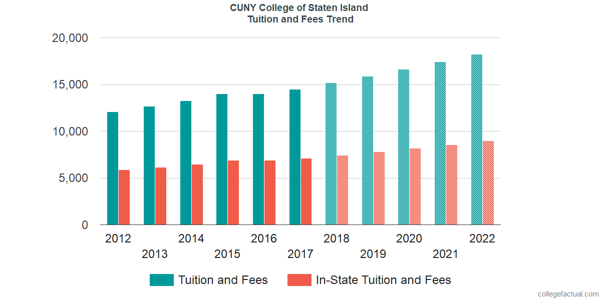 Tuition and Fees Trends at CUNY College of Staten Island