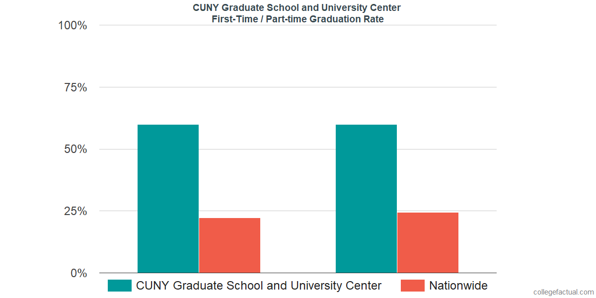 Graduation rates for first-time / part-time students at CUNY Graduate School and University Center