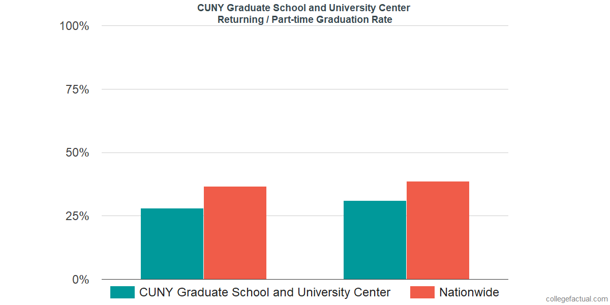 Graduation rates for returning / part-time students at CUNY Graduate School and University Center