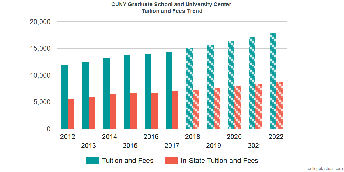 Tuition and Fees Trends at The Graduate Center, CUNY