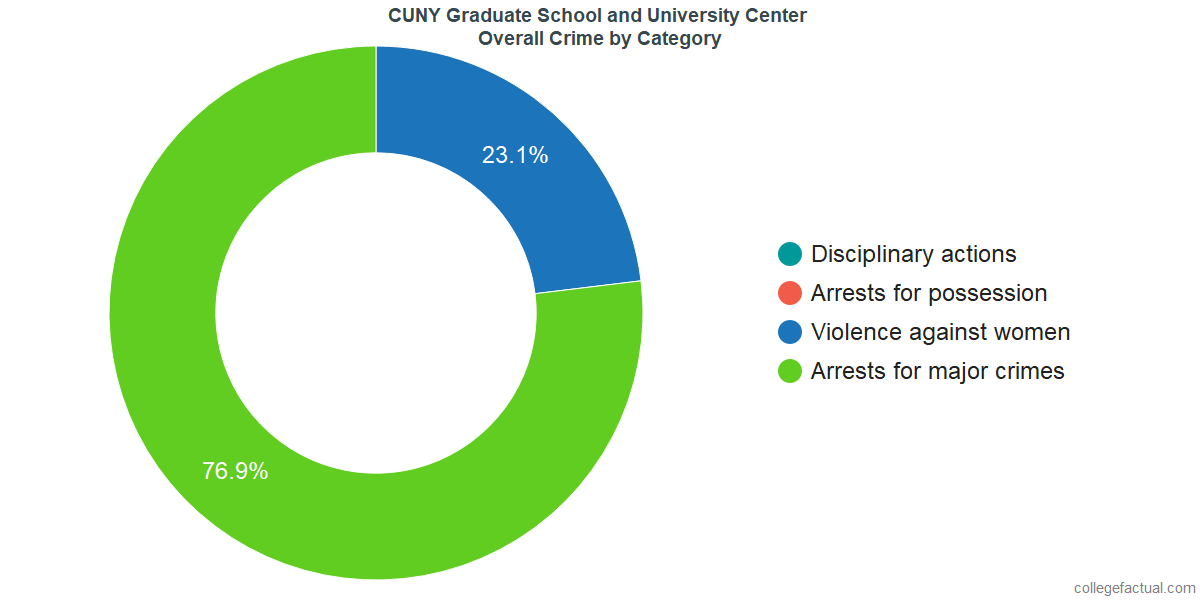 Overall Crime and Safety Incidents at CUNY Graduate School and University Center by Category