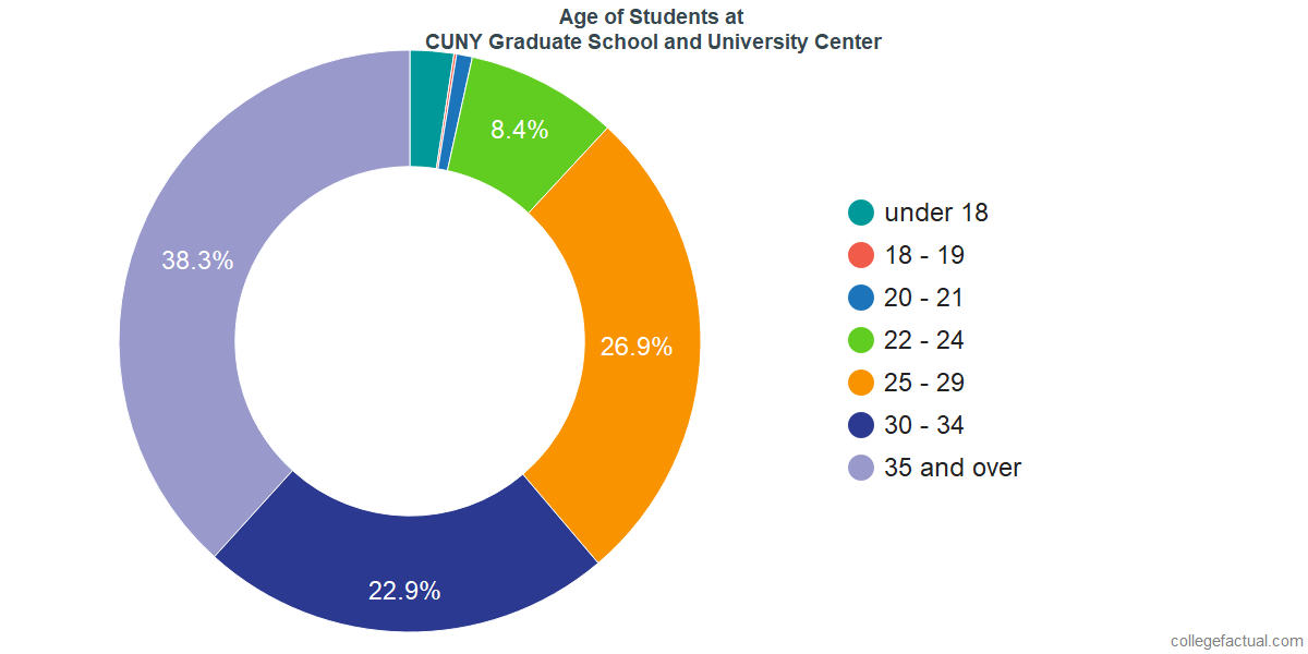 Age of Undergraduates at The Graduate Center, CUNY