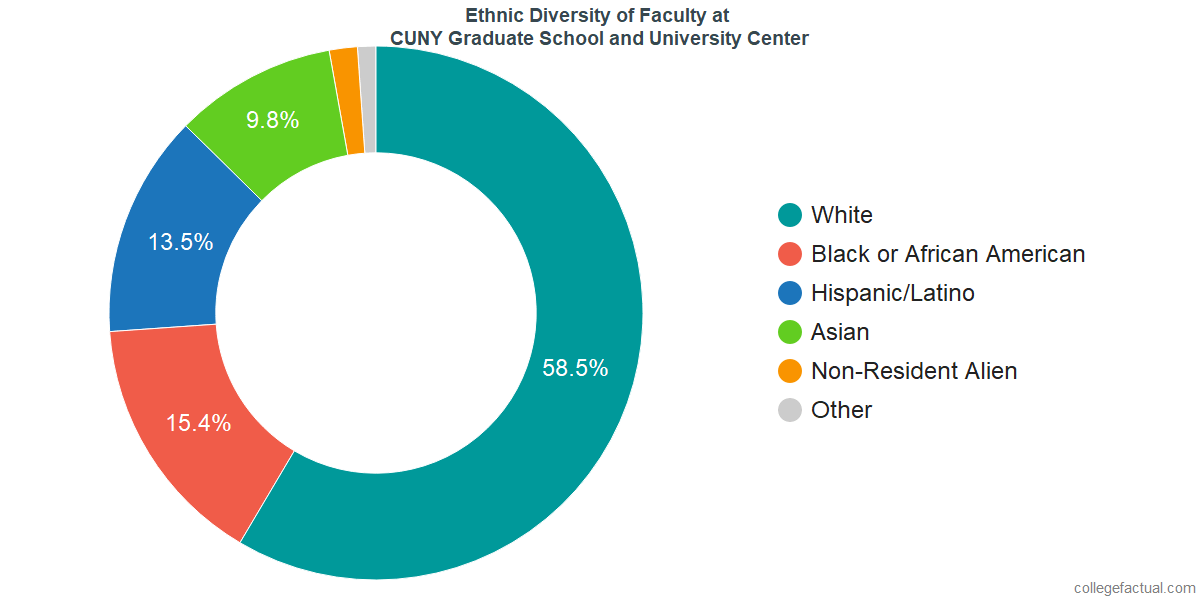 Ethnic Diversity of Faculty at The Graduate Center, CUNY