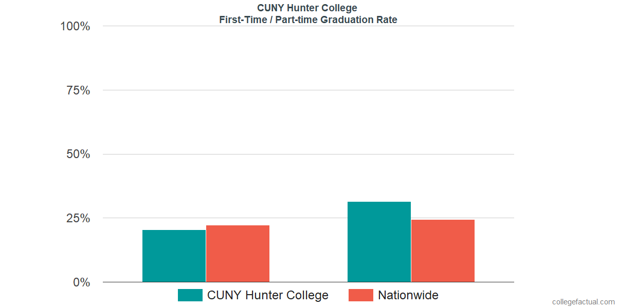 Graduation rates for first-time / part-time students at CUNY Hunter College