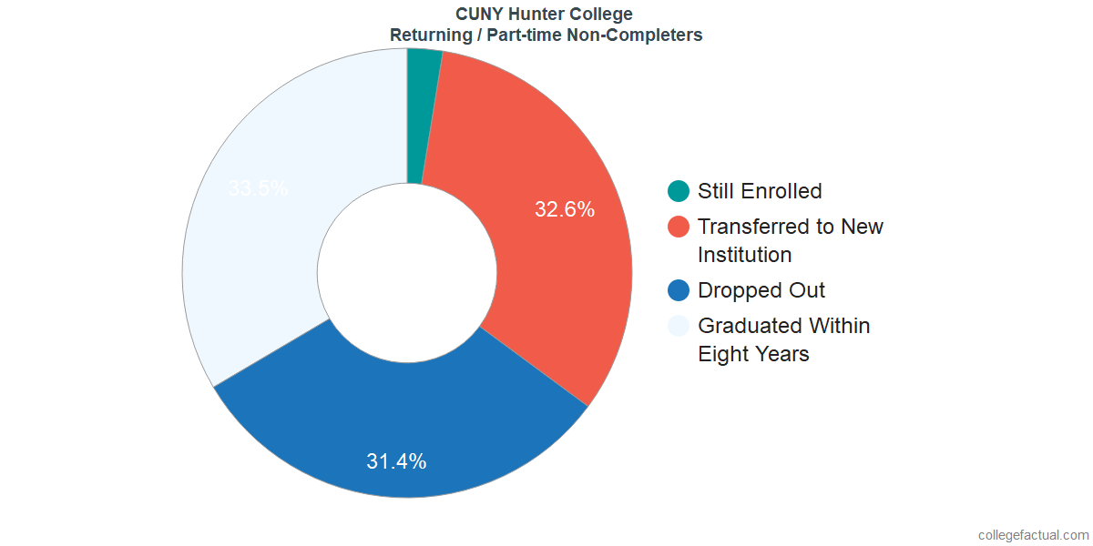 Non-completion rates for returning / part-time students at CUNY Hunter College
