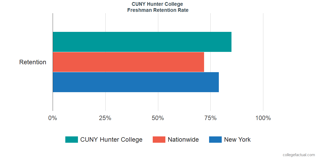 Freshman Retention Rate at CUNY Hunter College