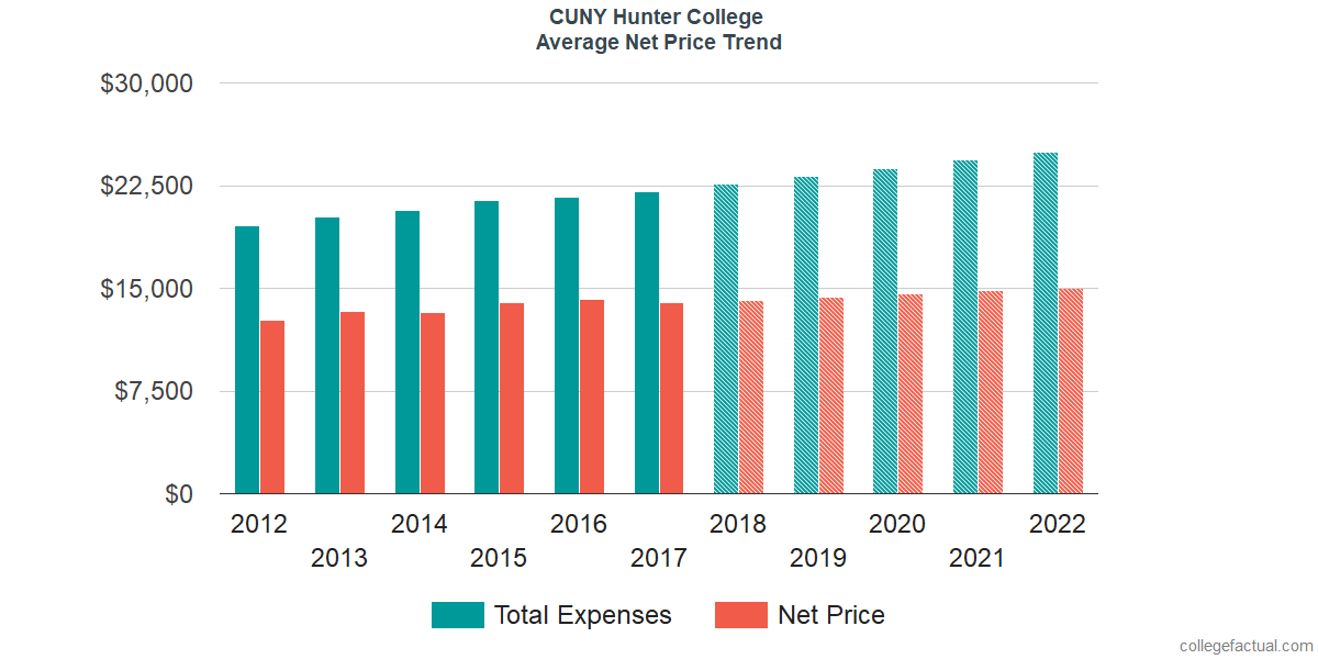 Net Price Trends at CUNY Hunter College