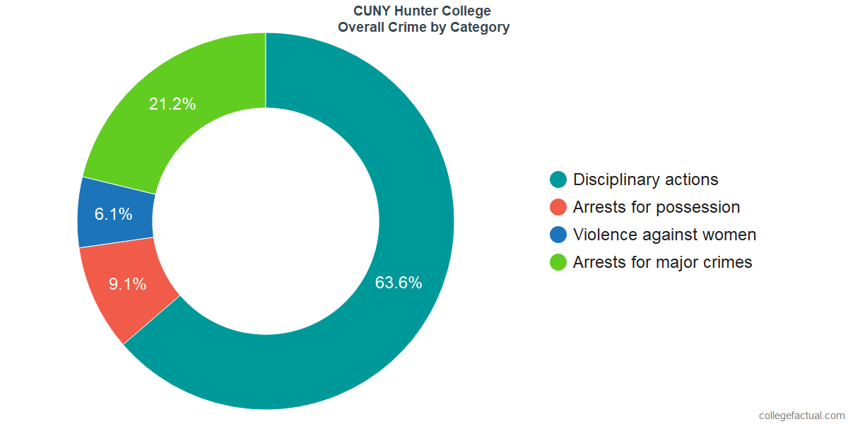 Overall Crime and Safety Incidents at CUNY Hunter College by Category
