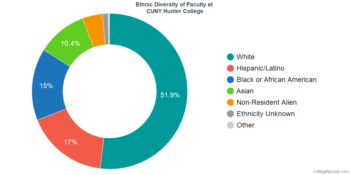 Ethnic Diversity of Faculty at CUNY Hunter College