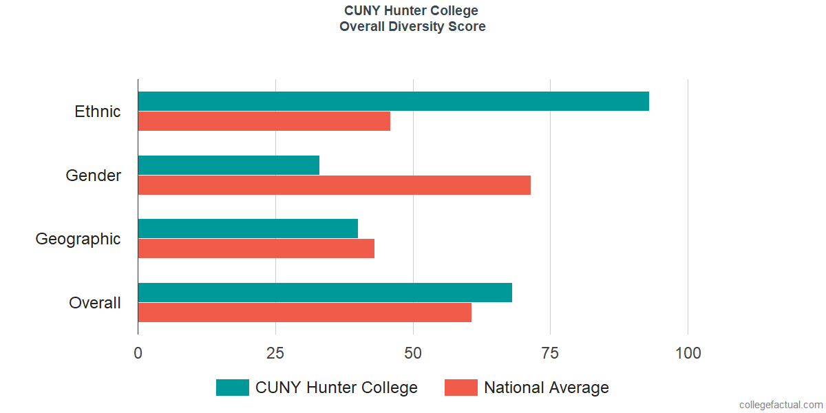 Overall Diversity at CUNY Hunter College