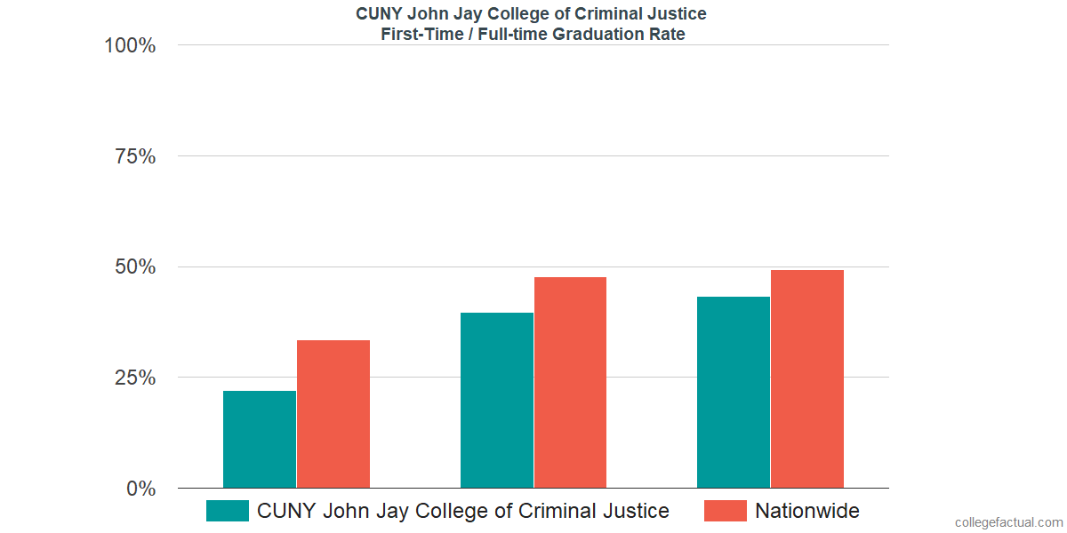 Graduation rates for first-time / full-time students at CUNY John Jay College of Criminal Justice