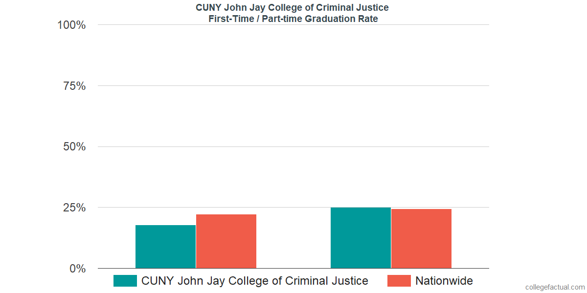 Graduation rates for first-time / part-time students at CUNY John Jay College of Criminal Justice