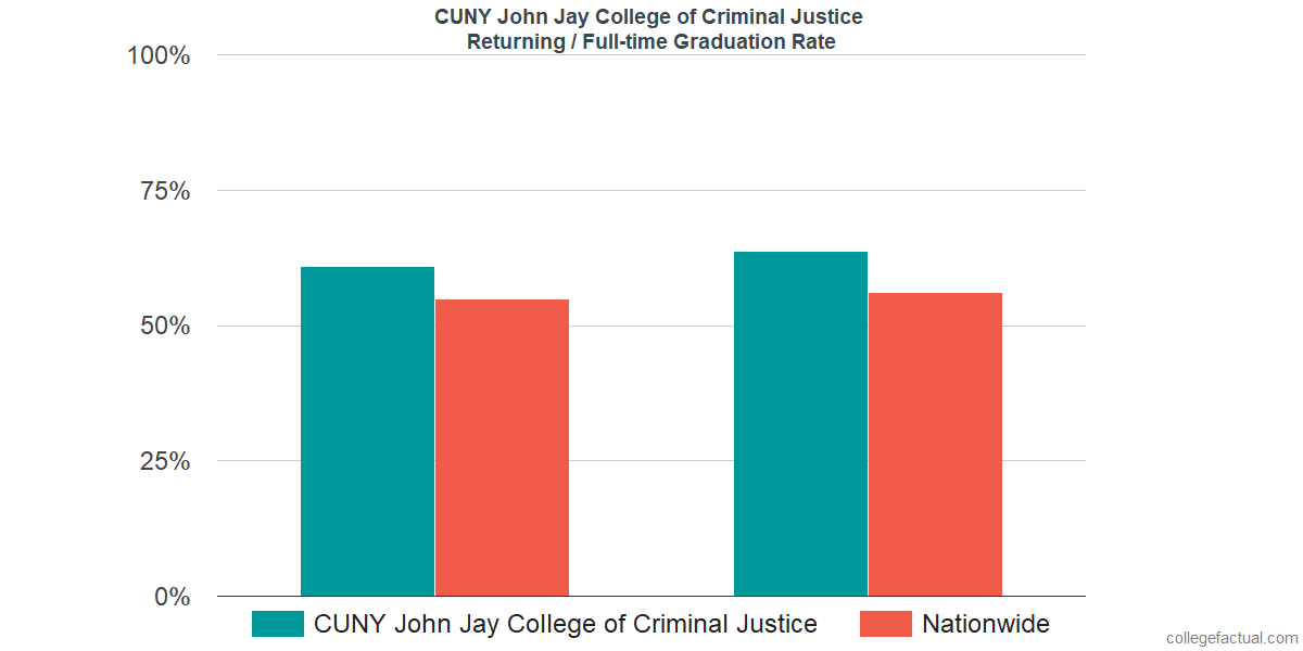 Graduation rates for returning / full-time students at CUNY John Jay College of Criminal Justice