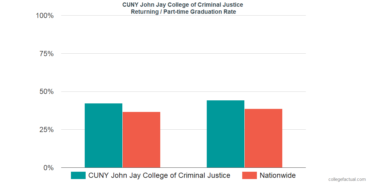 Graduation rates for returning / part-time students at CUNY John Jay College of Criminal Justice