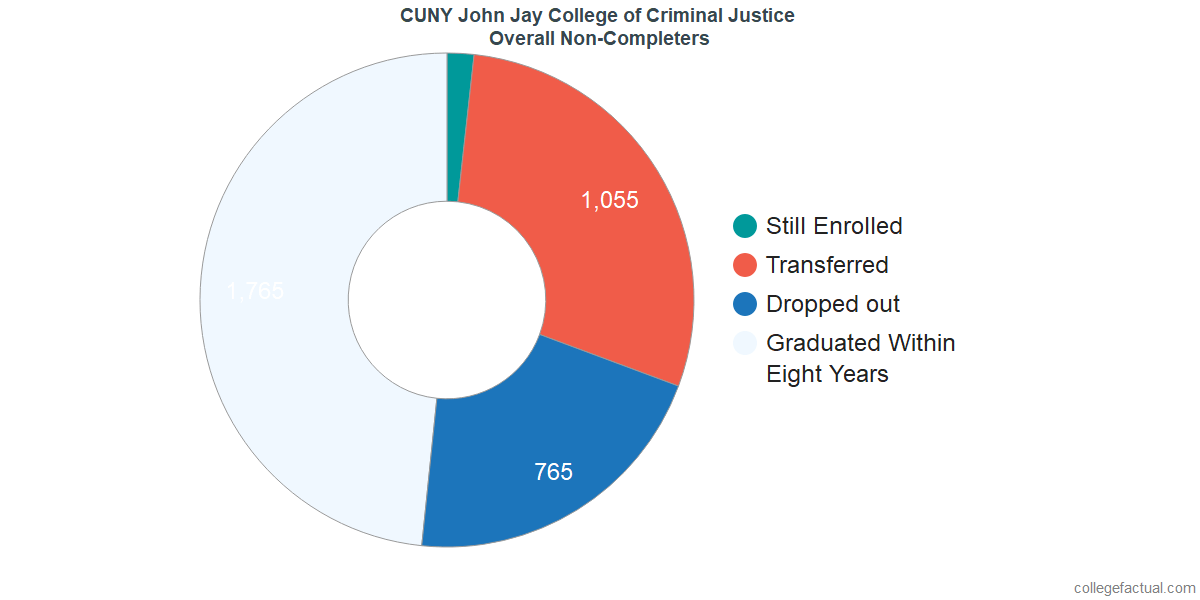 dropouts & other students who failed to graduate from CUNY John Jay College of Criminal Justice