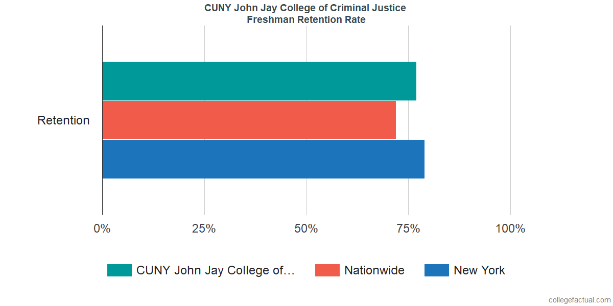 CUNY John Jay College of Criminal JusticeFreshman Retention Rate