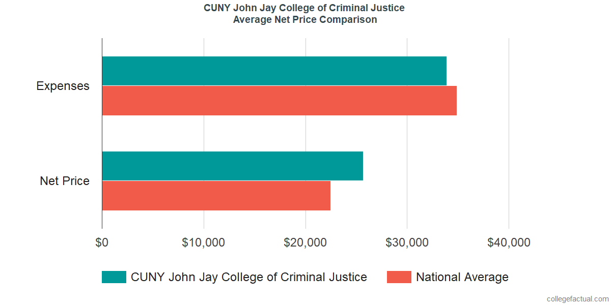 Net Price Comparisons at CUNY John Jay College of Criminal Justice