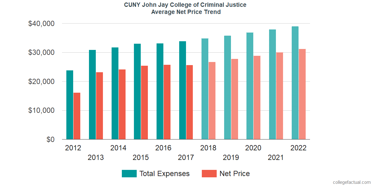Average Net Price at CUNY John Jay College of Criminal Justice