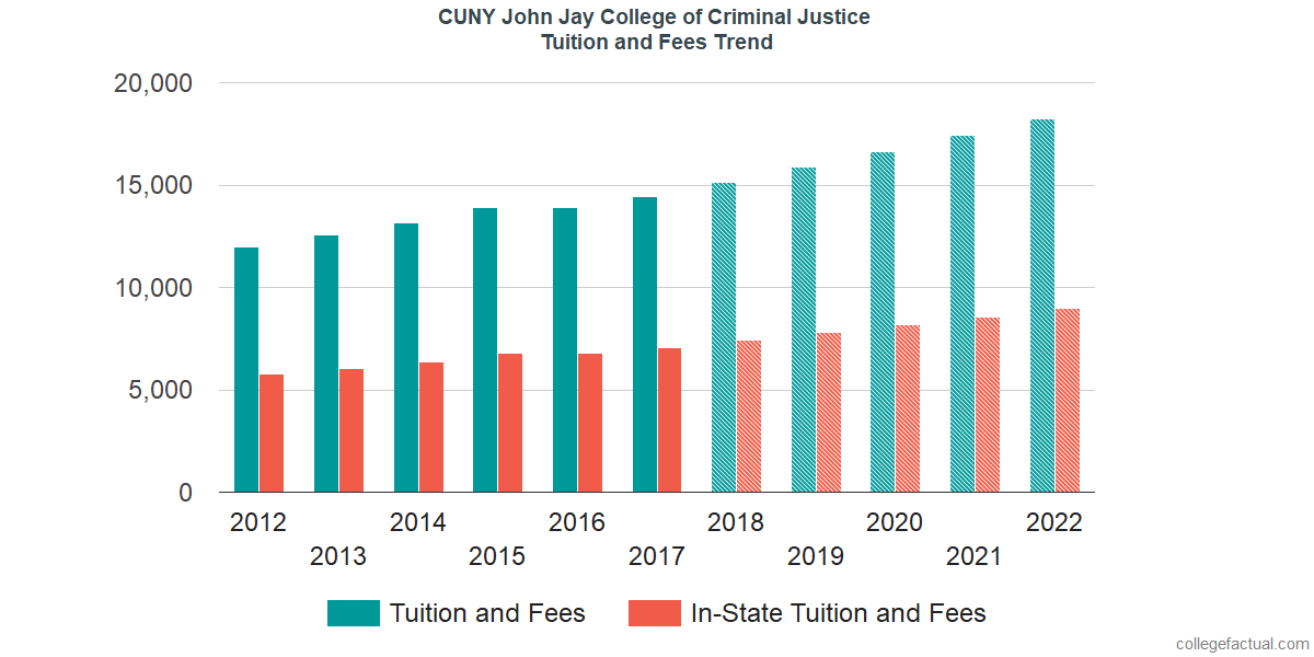 John Jay Winter 2020.Cuny John Jay College Of Criminal Justice Tuition And Fees
