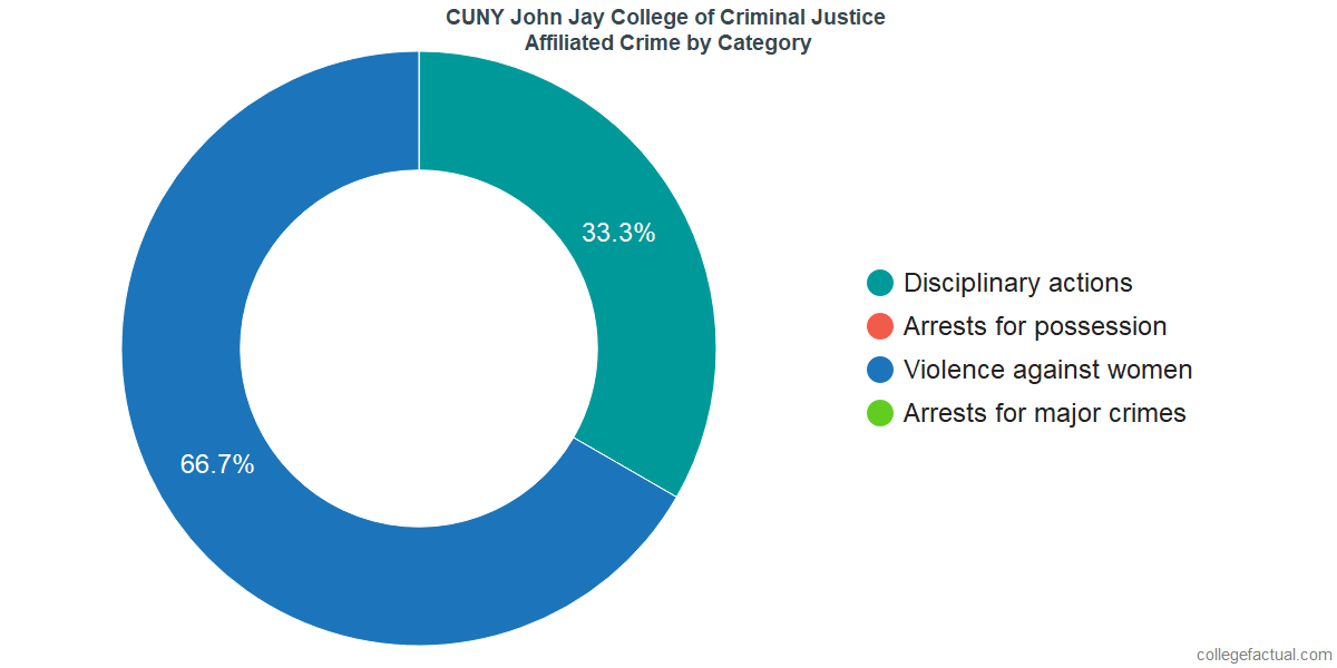 Off-Campus (affiliated) Crime and Safety Incidents at CUNY John Jay College of Criminal Justice by Category
