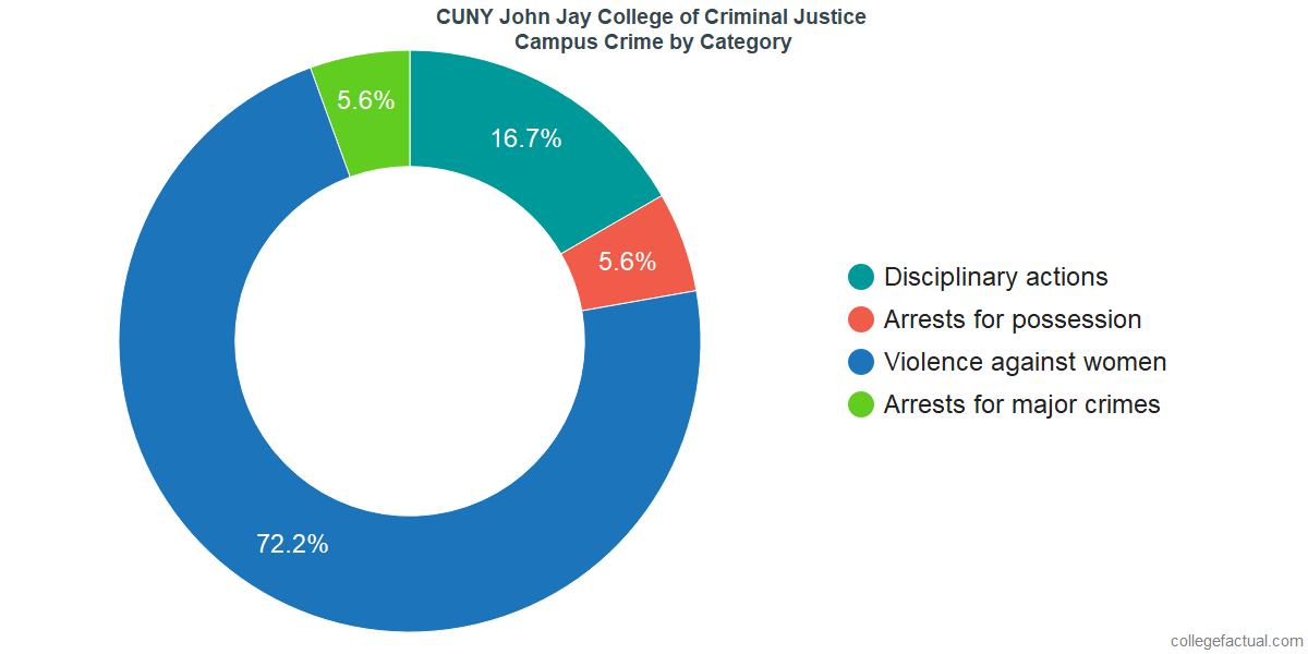 On-Campus Crime and Safety Incidents at CUNY John Jay College of Criminal Justice by Category