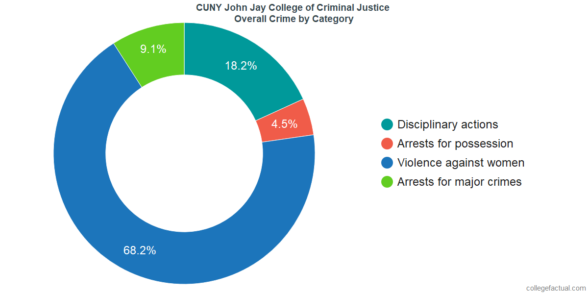 Overall Crime and Safety Incidents at CUNY John Jay College of Criminal Justice by Category