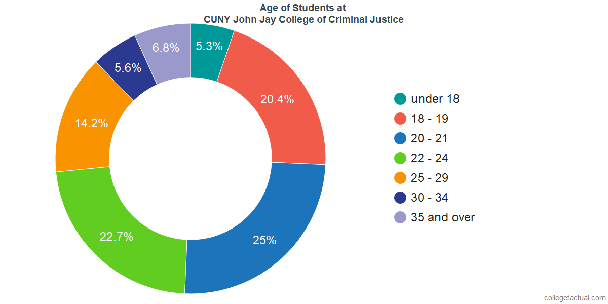 Age of Undergraduates at CUNY John Jay College of Criminal Justice